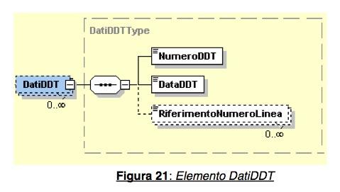 DDT in FatturaPA